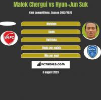 Malek Chergui vs Hyun-Jun Suk h2h player stats