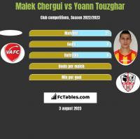 Malek Chergui vs Yoann Touzghar h2h player stats