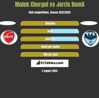 Malek Chergui vs Jorris Romil h2h player stats
