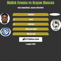 Malick Evouna vs Brayan Riascos h2h player stats