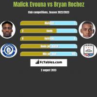 Malick Evouna vs Bryan Rochez h2h player stats