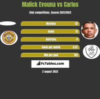 Malick Evouna vs Carlos h2h player stats