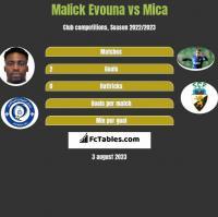 Malick Evouna vs Mica h2h player stats