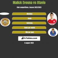 Malick Evouna vs Otavio h2h player stats