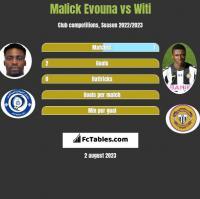 Malick Evouna vs Witi h2h player stats