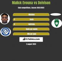 Malick Evouna vs Deivison h2h player stats