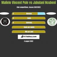 Maliele Vincent Pule vs Jabulani Ncubeni h2h player stats