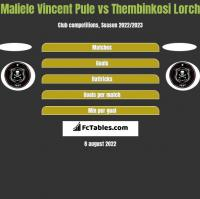 Maliele Vincent Pule vs Thembinkosi Lorch h2h player stats