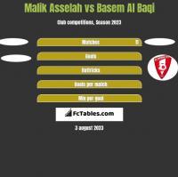 Malik Asselah vs Basem Al Baqi h2h player stats