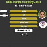 Malik Asselah vs Bradley Jones h2h player stats