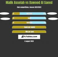 Malik Asselah vs Dawood Al Saeed h2h player stats