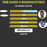 Malik Asselah vs Mohammed Al Owais h2h player stats