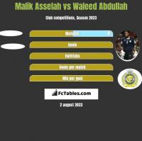 Malik Asselah vs Waleed Abdullah h2h player stats