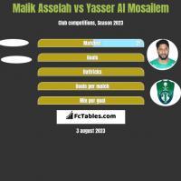 Malik Asselah vs Yasser Al Mosailem h2h player stats