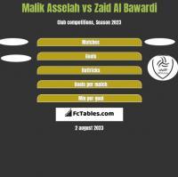 Malik Asselah vs Zaid Al Bawardi h2h player stats