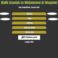 Malik Asselah vs Mohammed Al-Moqahwi h2h player stats