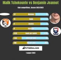 Malik Tchokounte vs Benjamin Jeannot h2h player stats