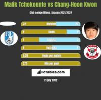 Malik Tchokounte vs Chang-Hoon Kwon h2h player stats