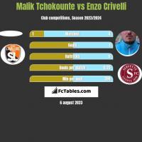 Malik Tchokounte vs Enzo Crivelli h2h player stats