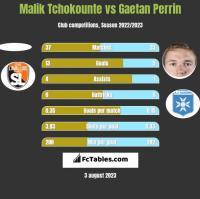 Malik Tchokounte vs Gaetan Perrin h2h player stats