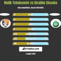 Malik Tchokounte vs Ibrahim Sissoko h2h player stats
