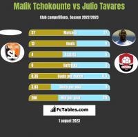 Malik Tchokounte vs Julio Tavares h2h player stats