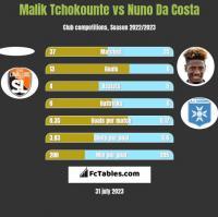 Malik Tchokounte vs Nuno Da Costa h2h player stats