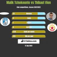 Malik Tchokounte vs Thibaut Vion h2h player stats