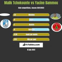 Malik Tchokounte vs Yacine Bammou h2h player stats
