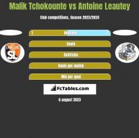 Malik Tchokounte vs Antoine Leautey h2h player stats