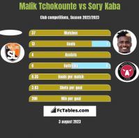 Malik Tchokounte vs Sory Kaba h2h player stats