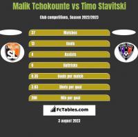 Malik Tchokounte vs Timo Stavitski h2h player stats