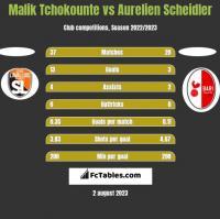 Malik Tchokounte vs Aurelien Scheidler h2h player stats