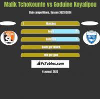 Malik Tchokounte vs Goduine Koyalipou h2h player stats