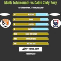 Malik Tchokounte vs Caleb Zady Sery h2h player stats