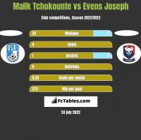 Malik Tchokounte vs Evens Joseph h2h player stats