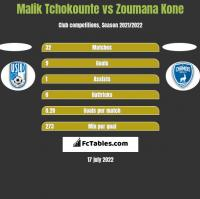 Malik Tchokounte vs Zoumana Kone h2h player stats