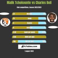 Malik Tchokounte vs Charles Boli h2h player stats