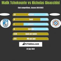 Malik Tchokounte vs Nicholas Gioacchini h2h player stats