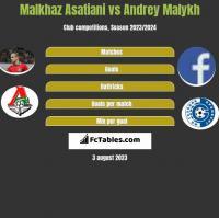 Malkhaz Asatiani vs Andrey Malykh h2h player stats