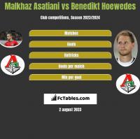 Malkhaz Asatiani vs Benedikt Hoewedes h2h player stats