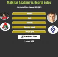 Malkhaz Asatiani vs Georgi Zotov h2h player stats