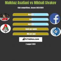 Malkhaz Asatiani vs Mikhail Sivakov h2h player stats
