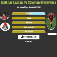 Malkhaz Asatiani vs Solomon Kverkveliya h2h player stats