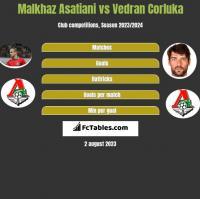 Malkhaz Asatiani vs Vedran Corluka h2h player stats