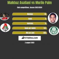 Malkhaz Asatiani vs Murilo Paim h2h player stats