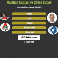 Malkhaz Asatiani vs Saveli Kozlov h2h player stats