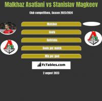 Malkhaz Asatiani vs Stanislav Magkeev h2h player stats