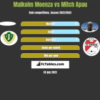 Malkolm Moenza vs Mitch Apau h2h player stats