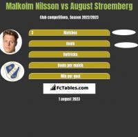 Malkolm Nilsson vs August Stroemberg h2h player stats